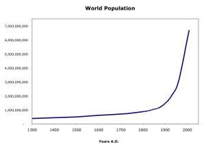 Wordl-Population
