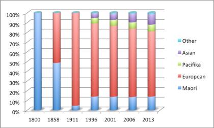 Population dominance trend