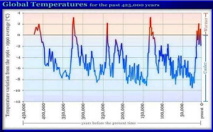 Temperature Trends