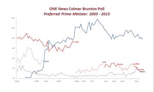preferred-pm-trend