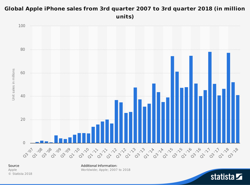 This image has an empty alt attribute; its file name is iphone-sales-2007-2018.png
